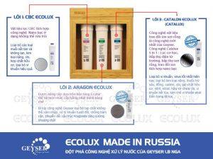 Máy lọc nước Geyser Ecolux Liên Bang Nga